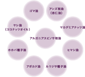 9種類の美肌成分
